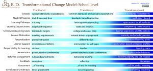 Transformational Change Model thumbnail