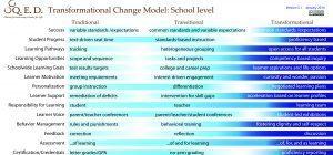 Transformational Change Model thumbnail